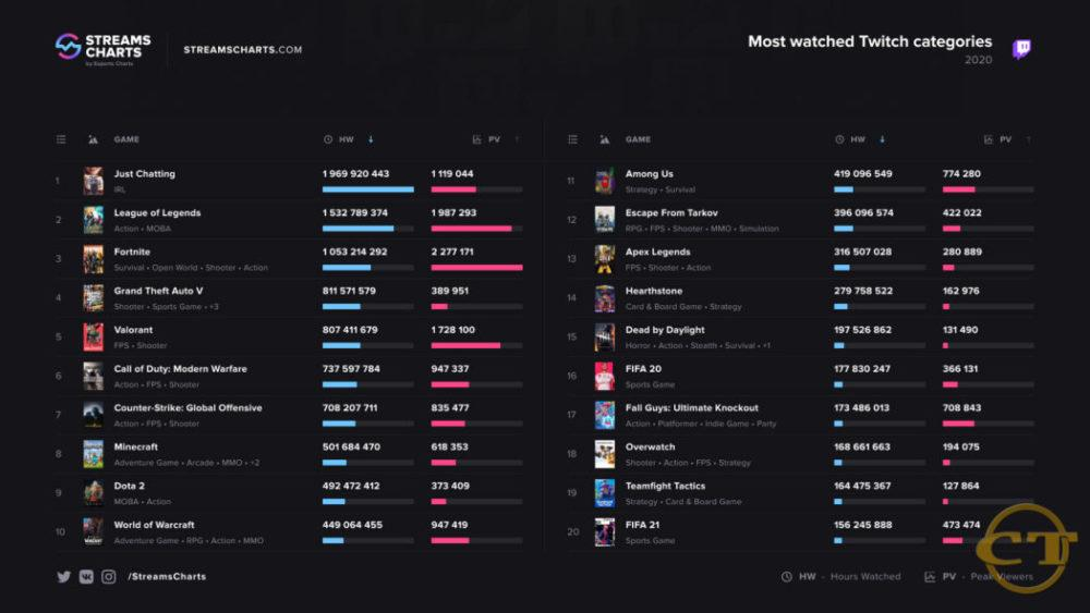 CSL Esports World Gaming Network